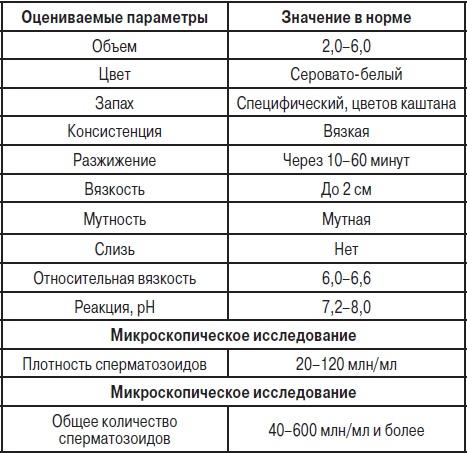 kak-poschitat-kolichestvo-spermatozoidov
