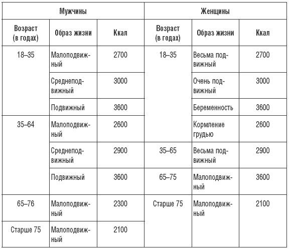 4214a8e54518 170 рецептов для нормализации веса   А. Синельникова   страница 4 ...